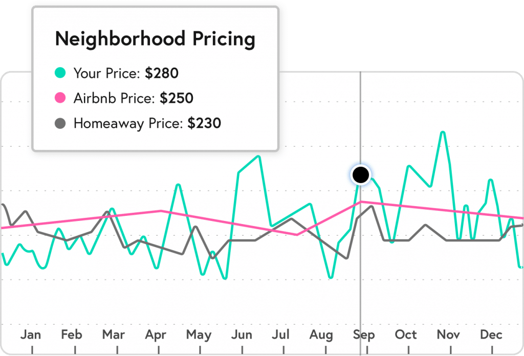 Beyond Pricing Tool: Neighborhood Pricing